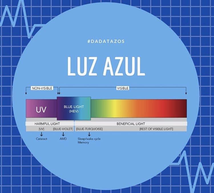 Luz Azul – Nos informamos de cómo prevenir el daño que ocasiona.